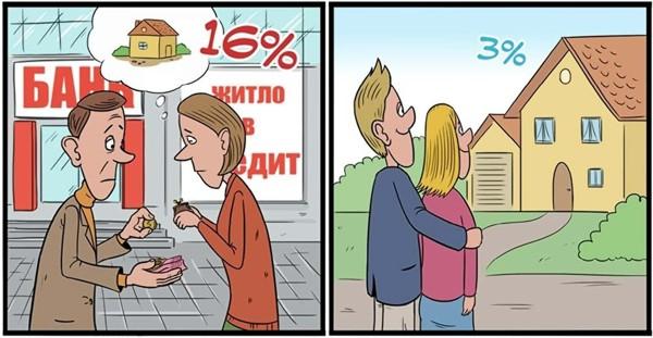 На Украине базовая ставка по ипотечному кредиту - 20-25% на 15 лет, а в Германии - 3.5%